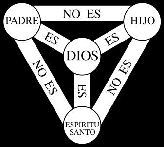 La doctrina de la Trinidad y la falsa analogía del 1+1+1=1
