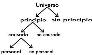 Posibilidades de un Universo con o sin principio